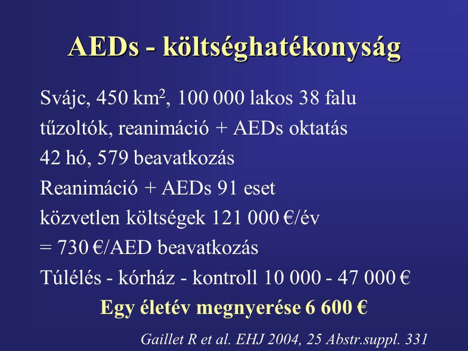 AEDs - költséghatékonyság Svájc, 450 km 2, 100 000 lakos 38 falu tűzoltók, reanimáció + AEDs oktatás 42 hó, 579 beavatkozás Reanimáció + AEDs 91 eset közvetlen költségek 121 000 €/év = 730 €/AED beavatkozás Túlélés - kórház - kontroll 10 000 - 47 000 € Egy életév megnyerése 6 600 € Gaillet R et al.