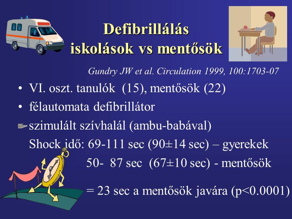 Defibrillálás iskolások vs mentősök Gundry JW et al. Circulation 1999, 100:1703-07 VI. oszt. tanulók (15), mentősök (22) félautomata defibrillátor szi
