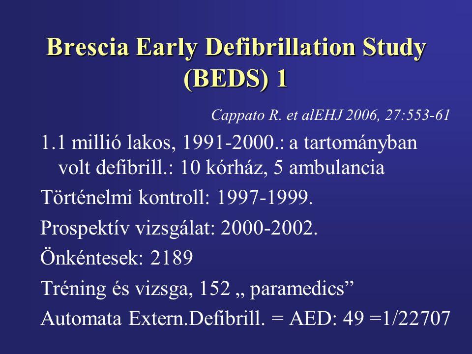 Brescia Early Defibrillation Study (BEDS) 1 Cappato R. et alEHJ 2006, 27:553-61 1.1 millió lakos, 1991-2000.: a tartományban volt defibrill.: 10 kórhá