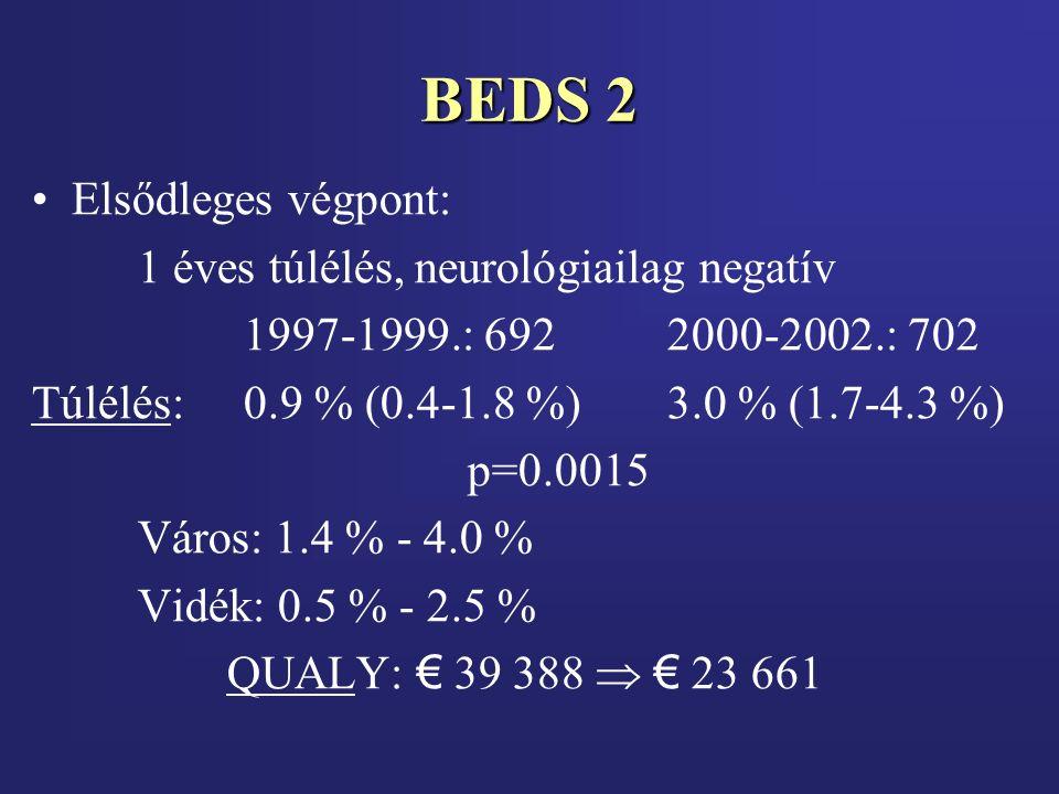 BEDS 2 Elsődleges végpont: 1 éves túlélés, neurológiailag negatív 1997-1999.: 6922000-2002.: 702 Túlélés:0.9 % (0.4-1.8 %)3.0 % (1.7-4.3 %) p=0.0015 Város: 1.4 % - 4.0 % Vidék: 0.5 % - 2.5 % QUALY: € 39 388  € 23 661