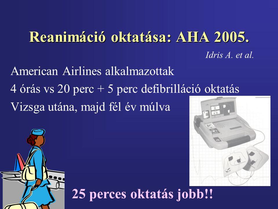 Reanimáció oktatása: AHA 2005. Idris A. et al. American Airlines alkalmazottak 4 órás vs 20 perc + 5 perc defibrilláció oktatás Vizsga utána, majd fél