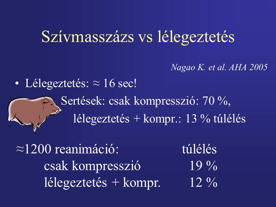 Szívmasszázs vs lélegeztetés Nagao K. et al. AHA 2005 Lélegeztetés: ≈ 16 sec! Sertések: csak kompresszió: 70 %, lélegeztetés + kompr.: 13 % túlélés ≈1