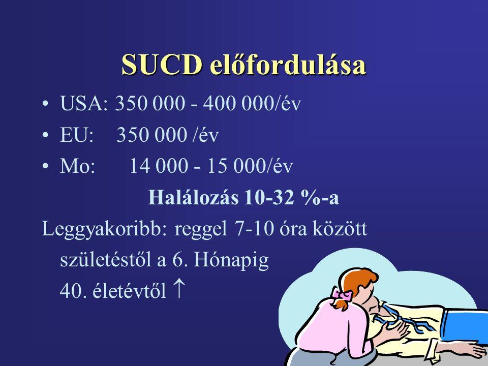 SUCD előfordulása USA: 350 000 - 400 000/év EU: 350 000 /év Mo: 14 000 - 15 000/év Halálozás 10-32 %-a Leggyakoribb: reggel 7-10 óra között születéstől a 6.