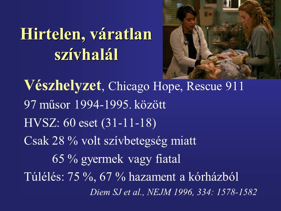 Hirtelen, váratlan szívhalál Vészhelyzet, Chicago Hope, Rescue 911 97 műsor 1994-1995. között HVSZ: 60 eset (31-11-18) Csak 28 % volt szívbetegség mia