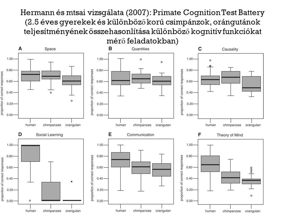 Hermann és mtsai vizsgálata (2007): Primate Cognition Test Battery (2.5 éves gyerekek és különböz ő korú csimpánzok, orángutánok teljesítményének összehasonlítása különböz ő kognitív funkciókat mér ő feladatokban)