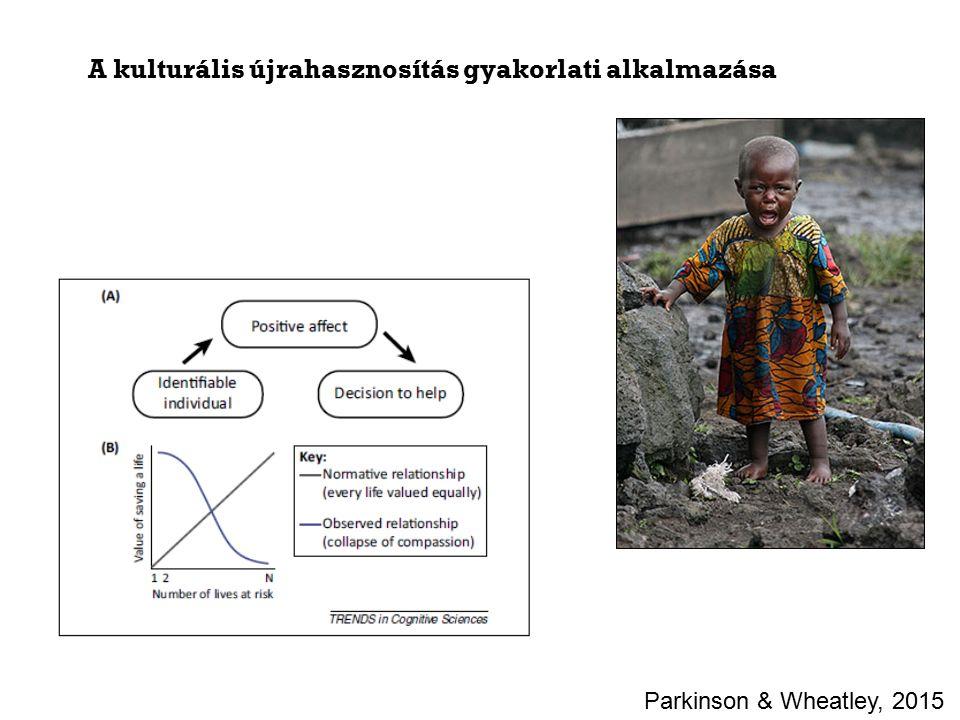 A kulturális újrahasznosítás gyakorlati alkalmazása Parkinson & Wheatley, 2015