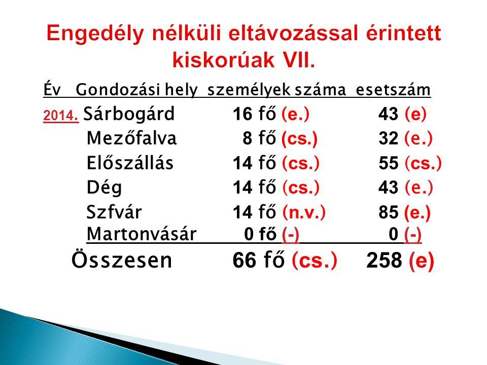 Év Gondozási hely személyek száma esetszám 2014.