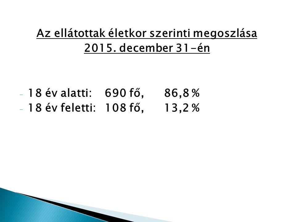 Az ellátottak életkor szerinti megoszlása 2015.