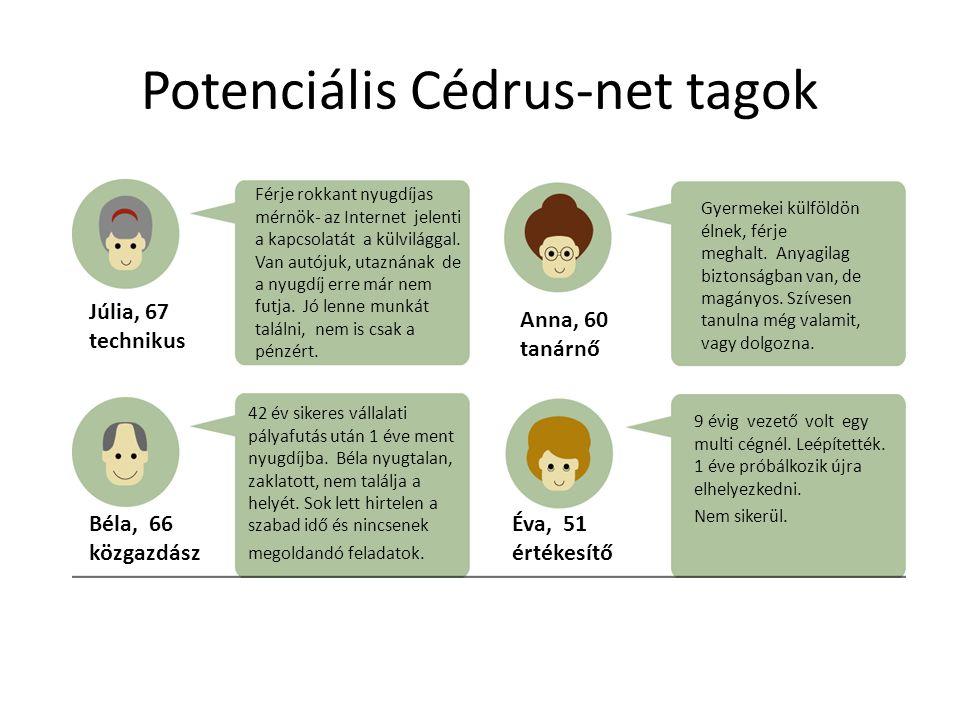 Potenciális Cédrus-net tagok Férje rokkant nyugdíjas mérnök- az Internet jelenti a kapcsolatát a külvilággal. Van autójuk, utaznának de a nyugdíj erre