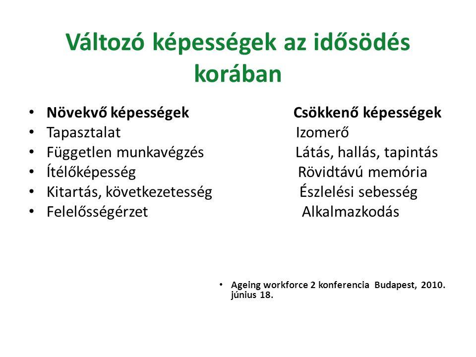 Változó képességek az idősödés korában Növekvő képességek Csökkenő képességek Tapasztalat Izomerő Független munkavégzés Látás, hallás, tapintás Ítélőképesség Rövidtávú memória Kitartás, következetesség Észlelési sebesség Felelősségérzet Alkalmazkodás Ageing workforce 2 konferencia Budapest, 2010.