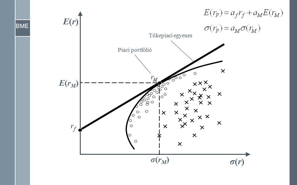 1 βiβi β i σ(r M ) σ(rM)σ(rM) σ(ri)σ(ri) σ(εi)σ(εi) Karakterisztikus egyenes