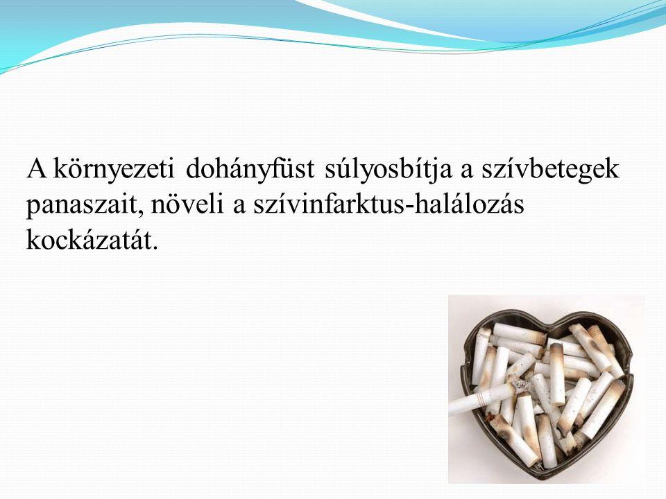 A környezeti dohányfüst súlyosbítja a szívbetegek panaszait, növeli a szívinfarktus-halálozás kockázatát.