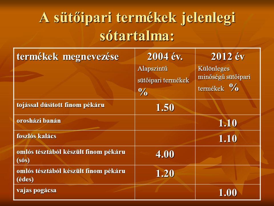 A sütőipari termékek jelenlegi sótartalma: termékek megnevezése 2004 év. Alapszintű sütőipari termékek % 2012 év Különleges minőségű sütőipari terméke