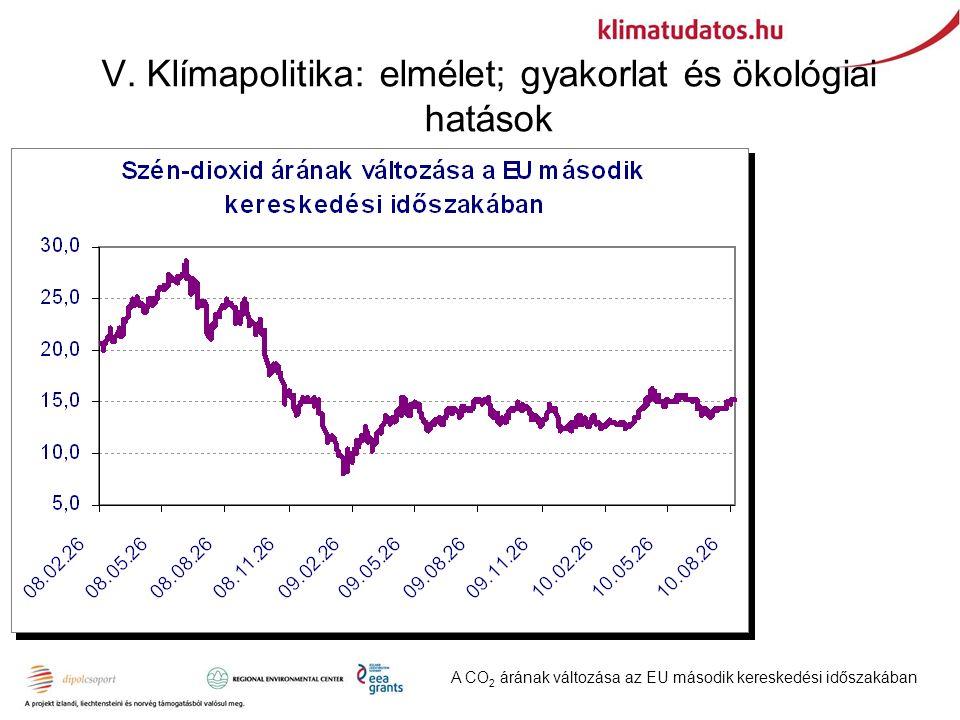 A CO 2 árának változása az EU második kereskedési időszakában