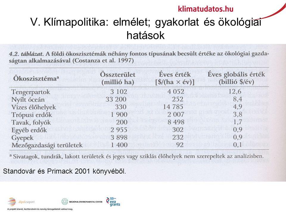 V. Klímapolitika: elmélet; gyakorlat és ökológiai hatások Standovár és Primack 2001 könyvéből.