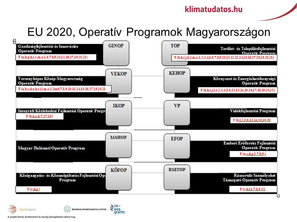 EU 2020, Operatív Programok Magyarországon