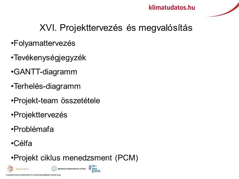 XVI. Projekttervezés és megvalósítás Folyamattervezés Tevékenységjegyzék GANTT-diagramm Terhelés-diagramm Projekt-team összetétele Projekttervezés Pro