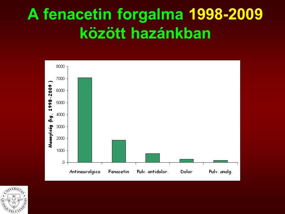 A fenacetin forgalma 1998-2009 között hazánkban