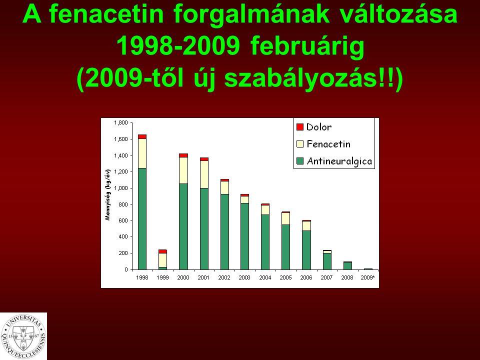 A fenacetin forgalmának változása 1998-2009 februárig (2009-től új szabályozás!!)