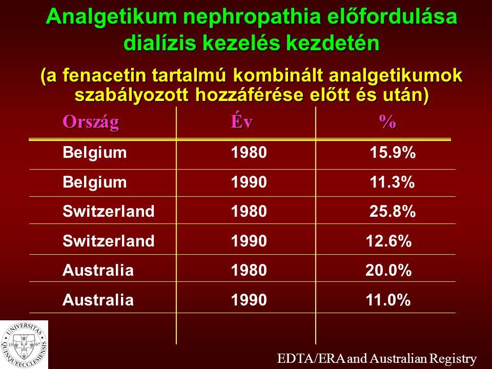 Analgetikum nephropathia előfordulása dialízis kezelés kezdetén (a fenacetin tartalmú kombinált analgetikumok szabályozott hozzáférése előtt és után) OrszágÉv% OrszágÉv% Belgium1980 15.9% Belgium1990 11.3% Switzerland1980 25.8% Switzerland1990 12.6% Australia1980 20.0% Australia1990 11.0% EDTA/ERA and Australian Registry