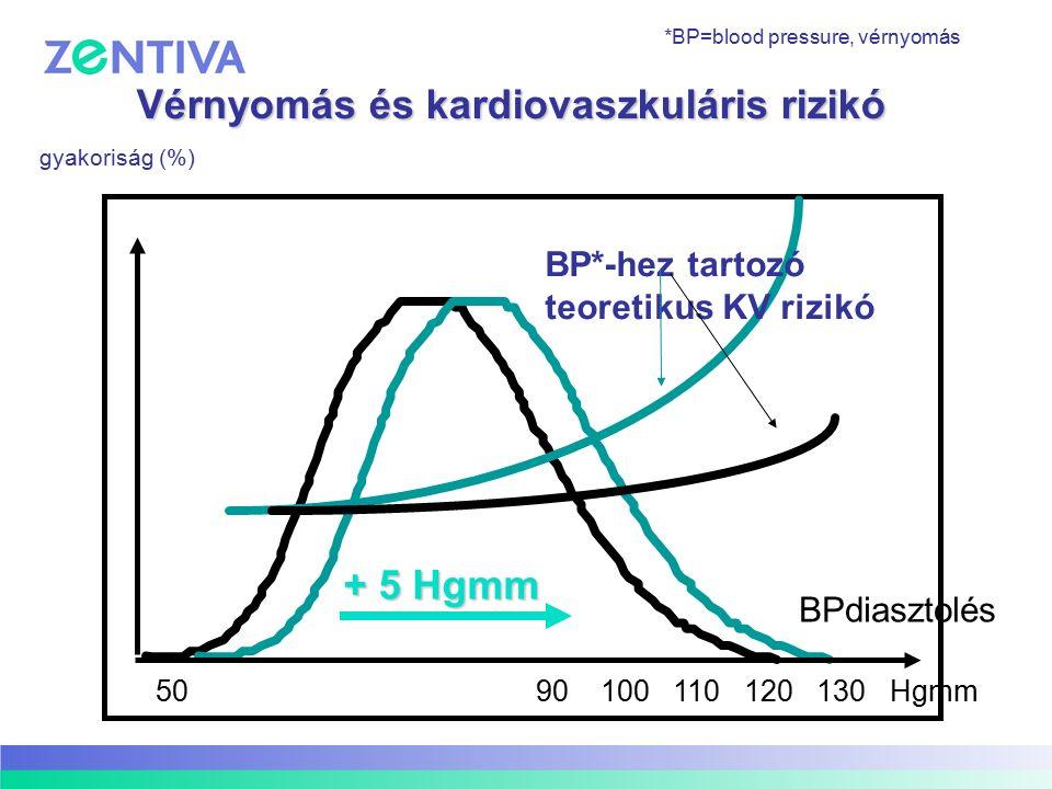Vérnyomás és kardiovaszkuláris rizikó gyakoriság (%) 50 90 100 110 120 130 Hgmm BPdiasztolés + 5 Hgmm BP*-hez tartozó teoretikus KV rizikó *BP=blood p