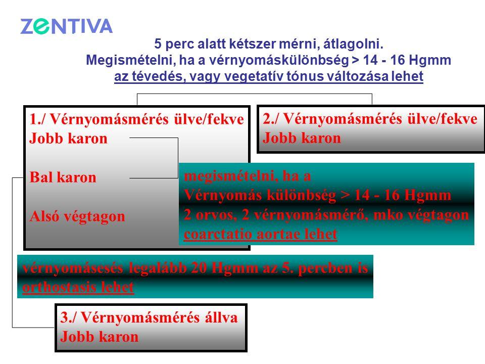1./ Vérnyomásmérés ülve/fekve Jobb karon Bal karon Alsó végtagon 3./ Vérnyomásmérés állva Jobb karon 2./ Vérnyomásmérés ülve/fekve Jobb karon megismételni, ha a Vérnyomás különbség > 14 - 16 Hgmm 2 orvos, 2 vérnyomásmérő, mko végtagon coarctatio aortae lehet 5 perc alatt kétszer mérni, átlagolni.