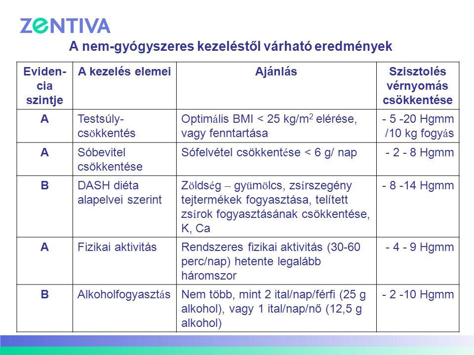 Eviden- cia szintje A kezelés elemeiAjánlásSzisztolés vérnyomás csökkentése ATestsúly- cs ö kkentés Optim á lis BMI < 25 kg/m 2 elérése, vagy fenntart