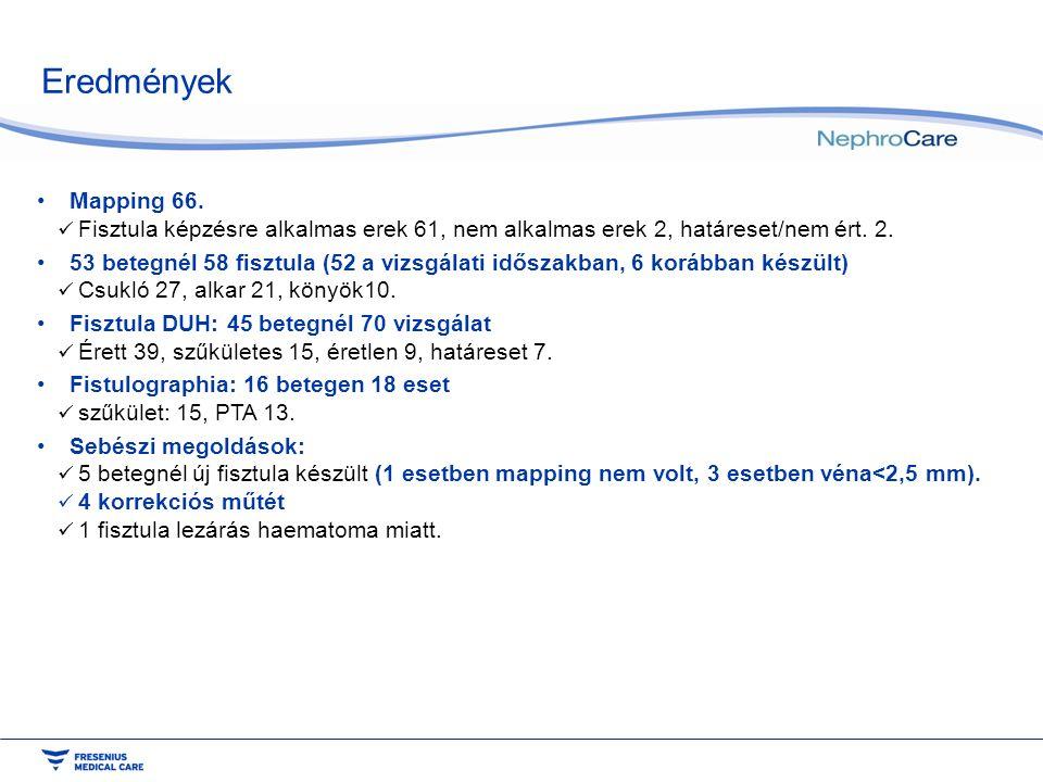 Eredmények Mapping 66. Fisztula képzésre alkalmas erek 61, nem alkalmas erek 2, határeset/nem ért. 2. 53 betegnél 58 fisztula (52 a vizsgálati időszak