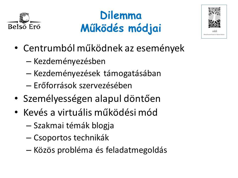 Dilemma Működés módjai Centrumból működnek az események – Kezdeményezésben – Kezdeményezések támogatásában – Erőforrások szervezésében Személyességen alapul döntően Kevés a virtuális működési mód – Szakmai témák blogja – Csoportos technikák – Közös probléma és feladatmegoldás