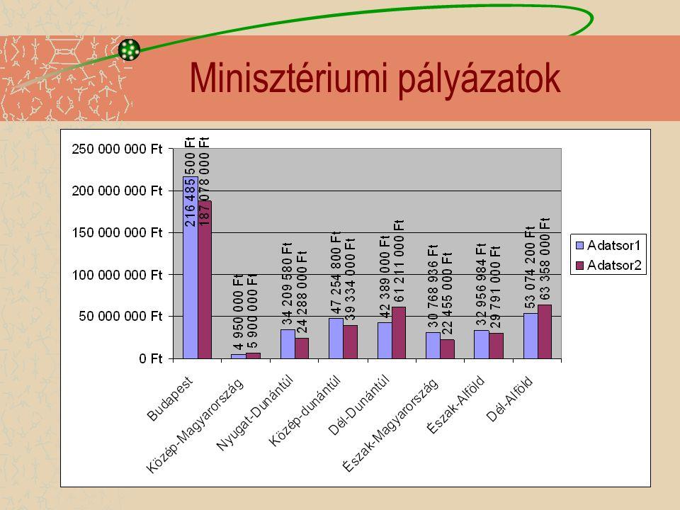 Minisztériumi pályázatok