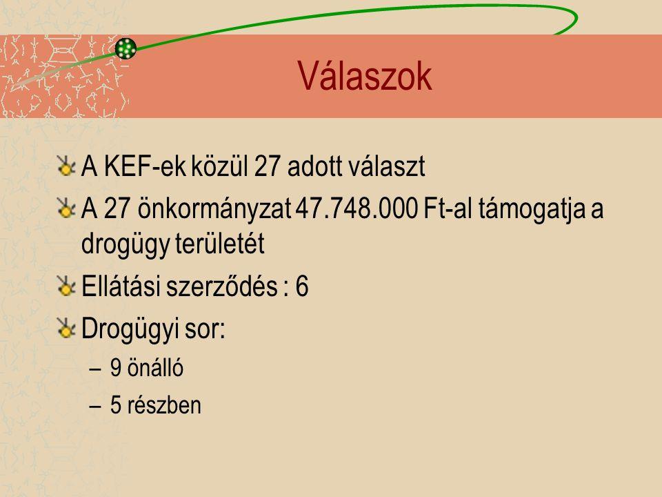 Válaszok A KEF-ek közül 27 adott választ A 27 önkormányzat 47.748.000 Ft-al támogatja a drogügy területét Ellátási szerződés : 6 Drogügyi sor: –9 önálló –5 részben