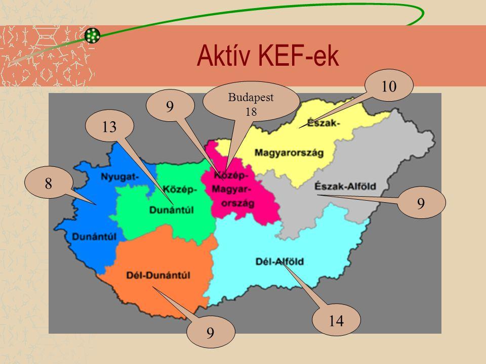 Aktív KEF-ek 9 13 Budapest 18 10 8 9 9 14