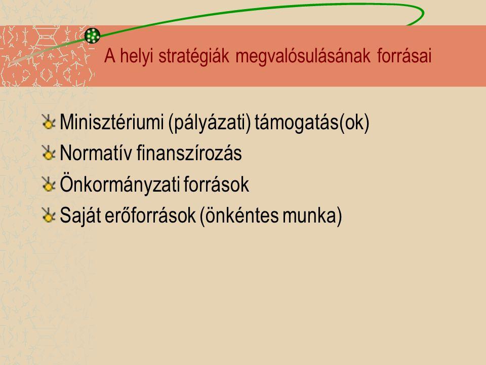 A helyi stratégiák megvalósulásának forrásai Minisztériumi (pályázati) támogatás(ok) Normatív finanszírozás Önkormányzati források Saját erőforrások (önkéntes munka)