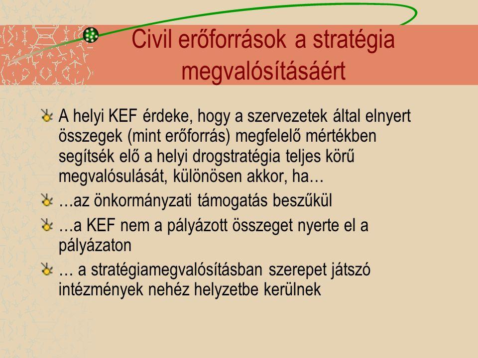 Civil erőforrások a stratégia megvalósításáért A helyi KEF érdeke, hogy a szervezetek által elnyert összegek (mint erőforrás) megfelelő mértékben segítsék elő a helyi drogstratégia teljes körű megvalósulását, különösen akkor, ha… …az önkormányzati támogatás beszűkül …a KEF nem a pályázott összeget nyerte el a pályázaton … a stratégiamegvalósításban szerepet játszó intézmények nehéz helyzetbe kerülnek