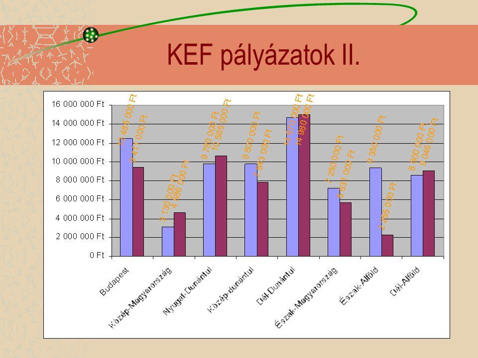KEF pályázatok II.