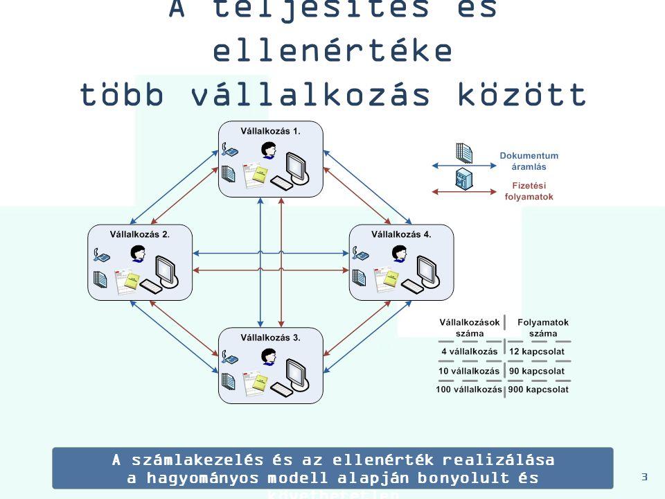 A teljesítés és ellenértéke több vállalkozás között 3 A számlakezelés és az ellenérték realizálása a hagyományos modell alapján bonyolult és követhetetlen