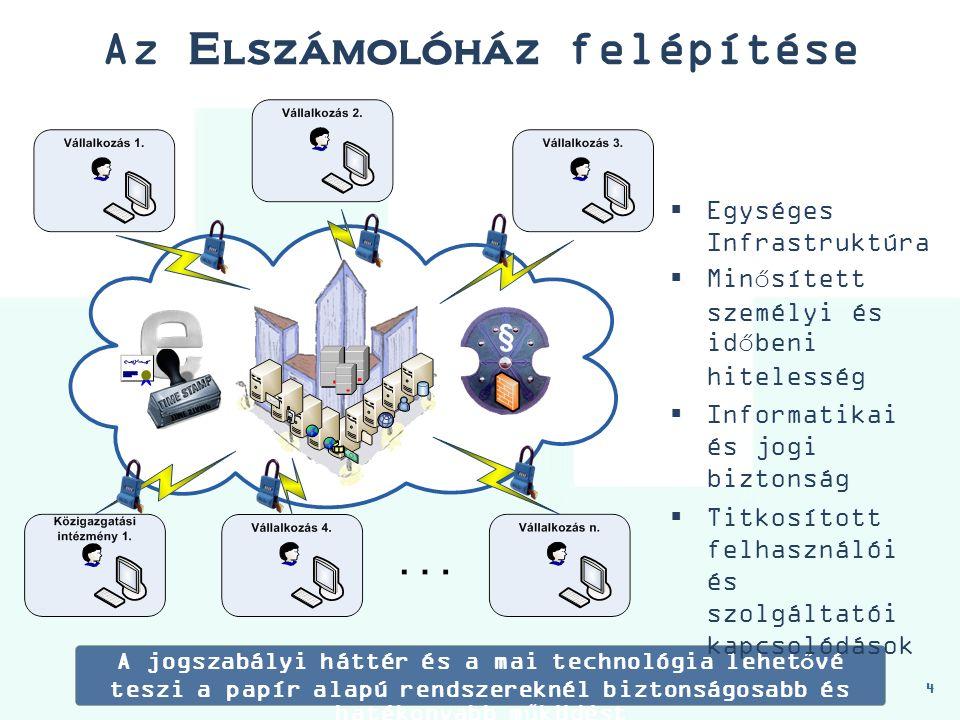 Az Elszámolóház felépítése 4 A jogszabályi háttér és a mai technológia lehetővé teszi a papír alapú rendszereknél biztonságosabb és hatékonyabb működést  Egységes Infrastruktúra  Minősített személyi és időbeni hitelesség  Informatikai és jogi biztonság  Titkosított felhasználói és szolgáltatói kapcsolódások