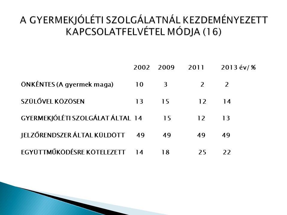 2002 2009 2011 2013 év/ % ÖNKÉNTES (A gyermek maga) 10 3 2 2 SZÜLŐVEL KÖZÖSEN 13 15 12 14 GYERMEKJÓLÉTI SZOLGÁLAT ÁLTAL 14 15 12 13 JELZŐRENDSZER ÁLTAL KÜLDÖTT 49 49 49 49 EGYÜTTMŰKÖDÉSRE KÖTELEZETT 14 18 25 22