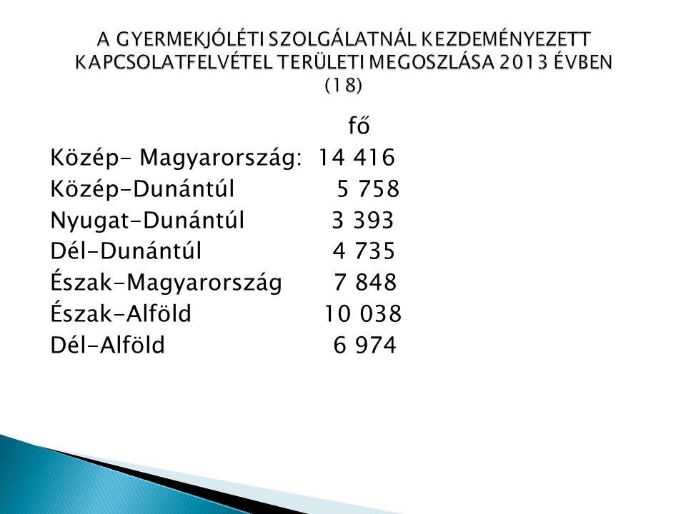 fő Közép- Magyarország: 14 416 Közép-Dunántúl 5 758 Nyugat-Dunántúl 3 393 Dél-Dunántúl 4 735 Észak-Magyarország 7 848 Észak-Alföld 10 038 Dél-Alföld 6 974