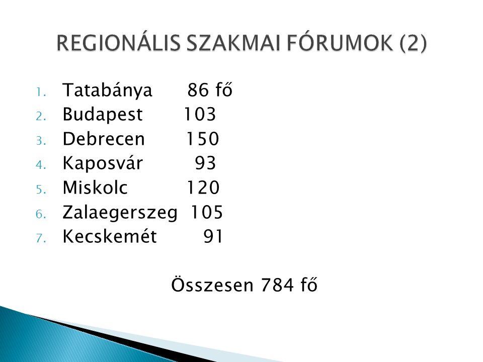 1. Tatabánya 86 fő 2. Budapest 103 3. Debrecen 150 4.