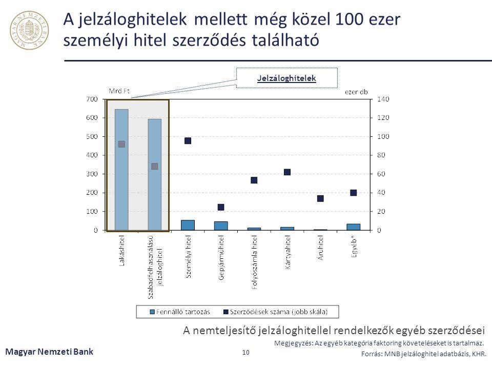 A jelzáloghitelek mellett még közel 100 ezer személyi hitel szerződés található Magyar Nemzeti Bank 10 Forrás: MNB jelzáloghitel adatbázis, KHR.