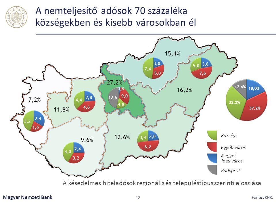 A nemteljesítő adósok 70 százaléka községekben és kisebb városokban él Magyar Nemzeti Bank 12 Forrás: KHR. A késedelmes hiteladósok regionális és tele
