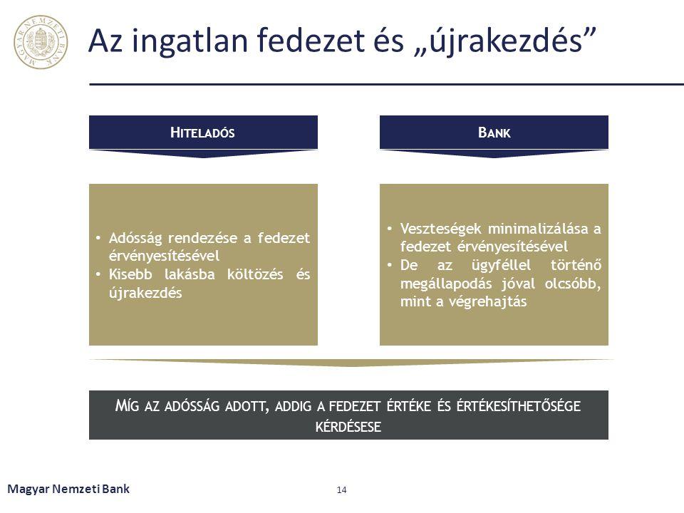 """Az ingatlan fedezet és """"újrakezdés"""" Magyar Nemzeti Bank 14 H ITELADÓS B ANK Adósság rendezése a fedezet érvényesítésével Kisebb lakásba költözés és új"""