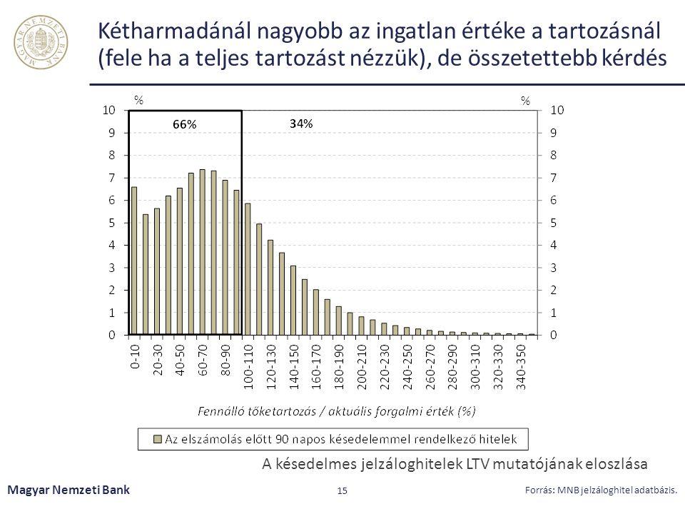 Kétharmadánál nagyobb az ingatlan értéke a tartozásnál (fele ha a teljes tartozást nézzük), de összetettebb kérdés Magyar Nemzeti Bank 15 Forrás: MNB jelzáloghitel adatbázis.
