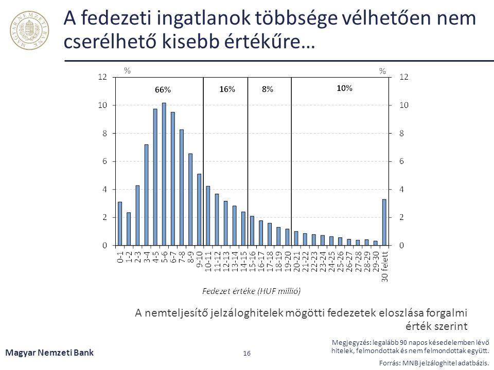 A fedezeti ingatlanok többsége vélhetően nem cserélhető kisebb értékűre… Magyar Nemzeti Bank 16 Megjegyzés: legalább 90 napos késedelemben lévő hitelek, felmondottak és nem felmondottak együtt.