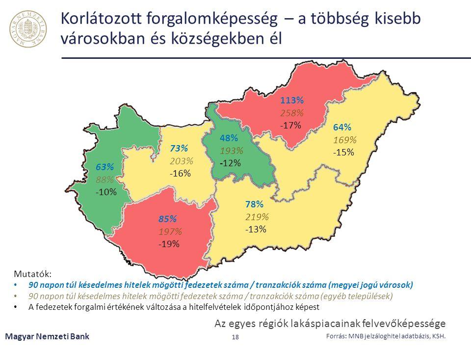 Korlátozott forgalomképesség – a többség kisebb városokban és községekben él Magyar Nemzeti Bank 18 Forrás: MNB jelzáloghitel adatbázis, KSH. Az egyes