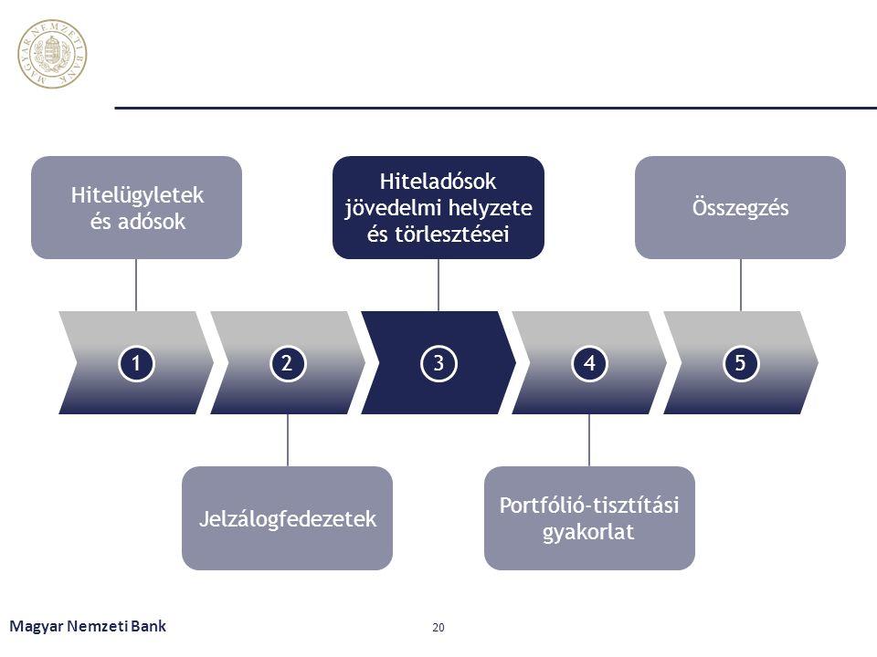 Magyar Nemzeti Bank 20 12345 Hitelügyletek és adósok Hiteladósok jövedelmi helyzete és törlesztései Összegzés Jelzálogfedezetek Portfólió-tisztítási gyakorlat
