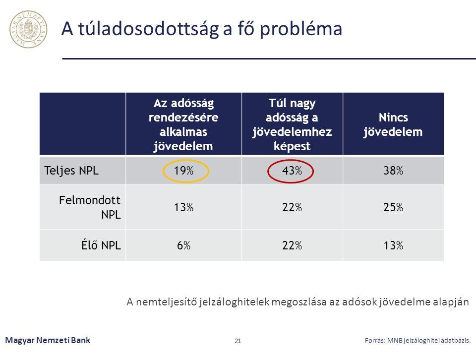 A túladosodottság a fő probléma Magyar Nemzeti Bank 21 Forrás: MNB jelzáloghitel adatbázis. A nemteljesítő jelzáloghitelek megoszlása az adósok jövede
