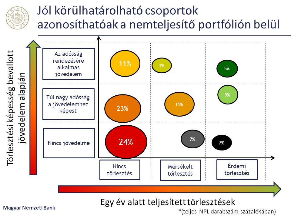 Jól körülhatárolható csoportok azonosíthatóak a nemteljesítő portfólión belül Magyar Nemzeti Bank Törlesztési képesség bevallott jövedelem alapján Egy év alatt teljesített törlesztések *(teljes NPL darabszám százalékában) Érdemi törlesztés Az adósság rendezésére alkalmas jövedelem Túl nagy adósság a jövedelemhez képest Nincs jövedelme Nincs törlesztés Mérsékelt törlesztés 24% 5% 11% 23% 9% 7% 3% 7% 11%
