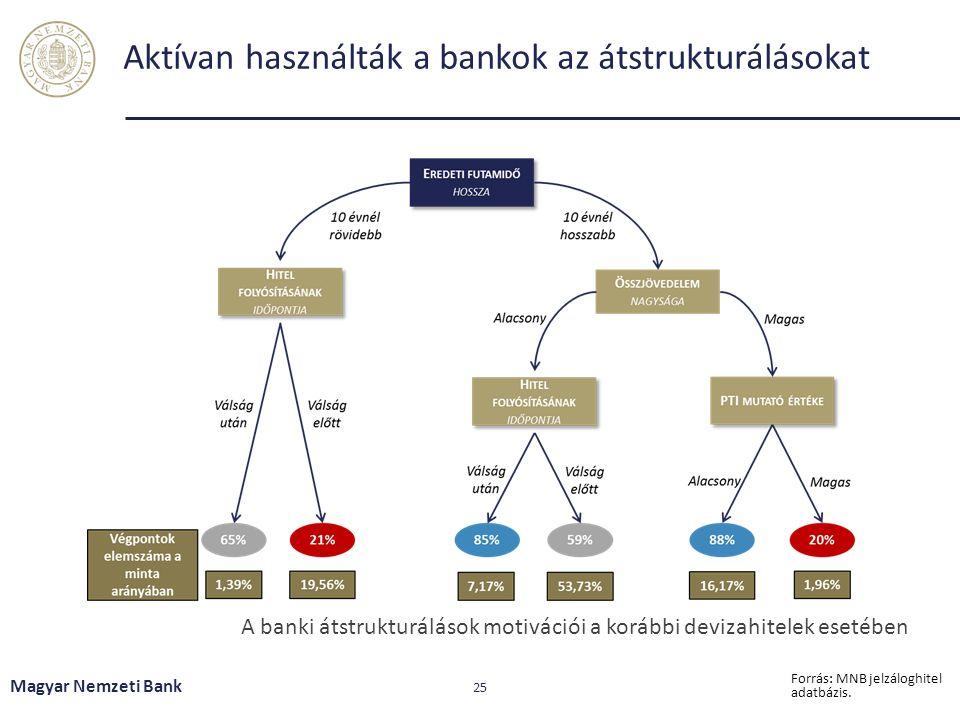 Aktívan használták a bankok az átstrukturálásokat Magyar Nemzeti Bank 25 Forrás: MNB jelzáloghitel adatbázis. A banki átstrukturálások motivációi a ko